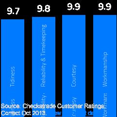 car-body-repair-ratings